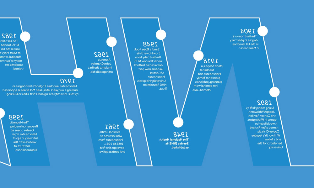 Timeline 大学的's role in the history of the NHS